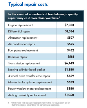 typical repair costs